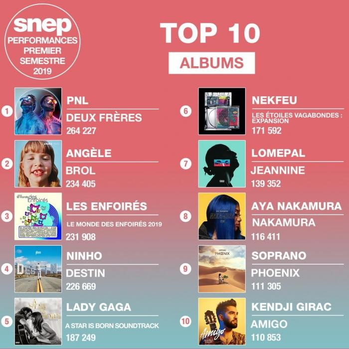 The best selling albums of the year!