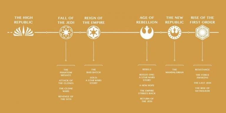 The Star Wars universe timeline
